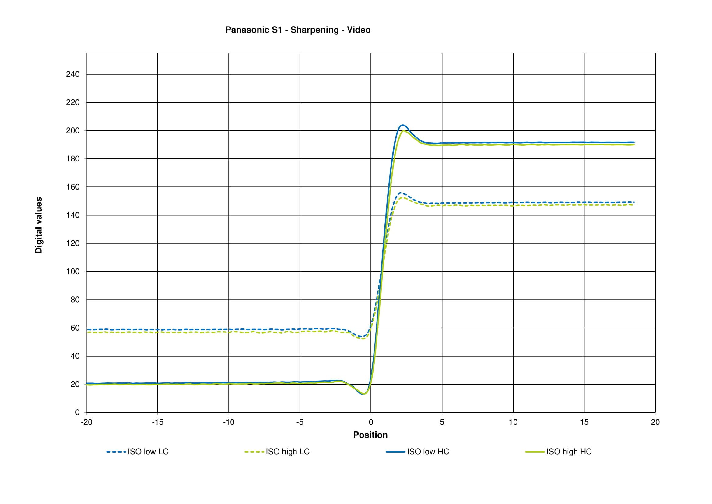 Panasonic Lumix S1 Review